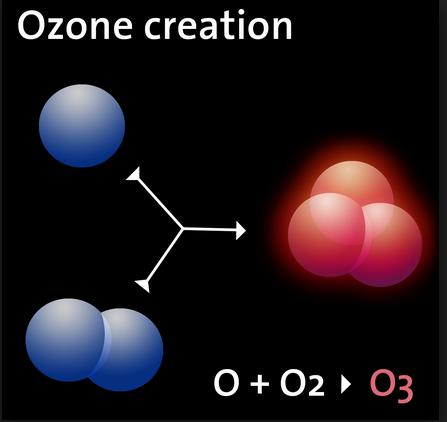 pembentukan o3