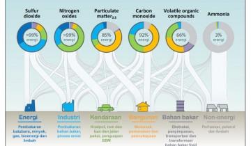 Emisi menurut sumbernya