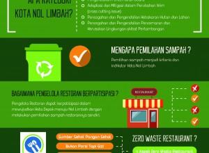 infografis-kota-nol-limbah